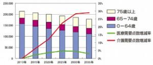 図2 佐久医療圏人口の年次推移(二次医療圏サマリーデータより)