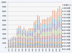 皮膚がん患者の年齢階級別推移(1975〜2006年)